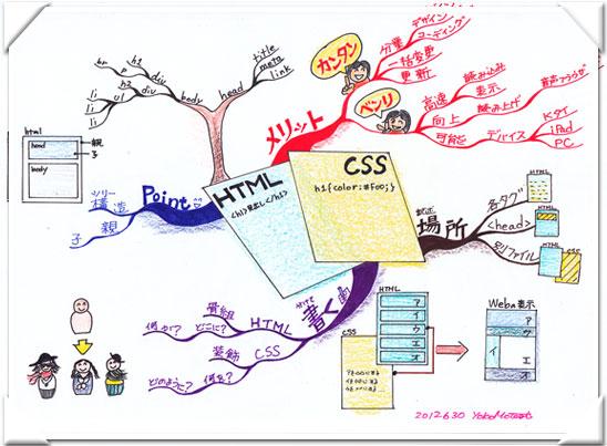 HTMLとCSSのマインドマップ