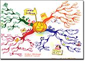 茂木葉子のtodoリストマインドマップ