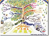 茂木葉子のprofileマインドマップ