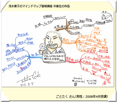 茂木葉子のマインドマップ講座受講生作品